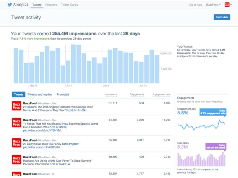 impulsar tu cuenta de twitter con Twitter Analytics